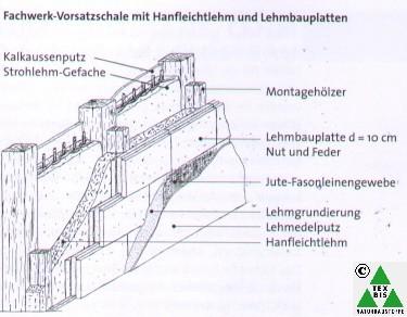 Lehmbausysteme lehmbau mit produkten von tex bis for Fachwerkhaus aufbau
