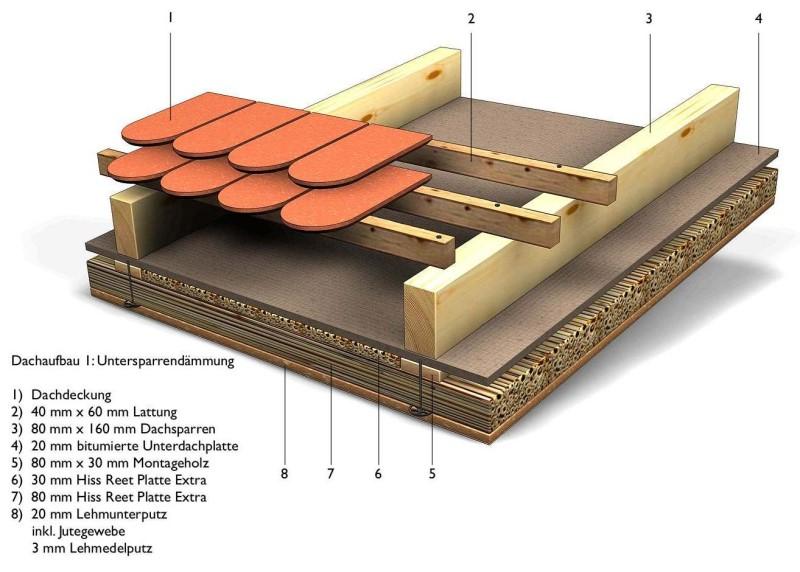 Detailanwendungen unserer schilfd mmstoffe - Gartenhaus boden isolieren ...